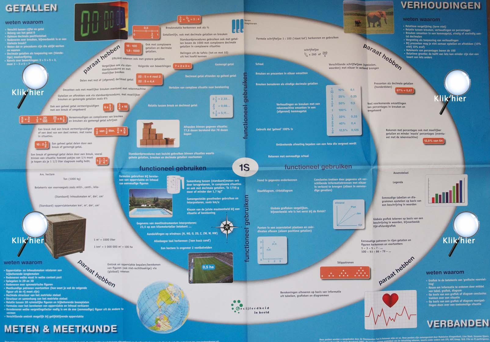 Klik op het vergrootglas om naar het betreffende domein te gaan ...: www.rekeneninlijn-vrijeschool.nl/rcdtcd/referentieniveaus/web...
