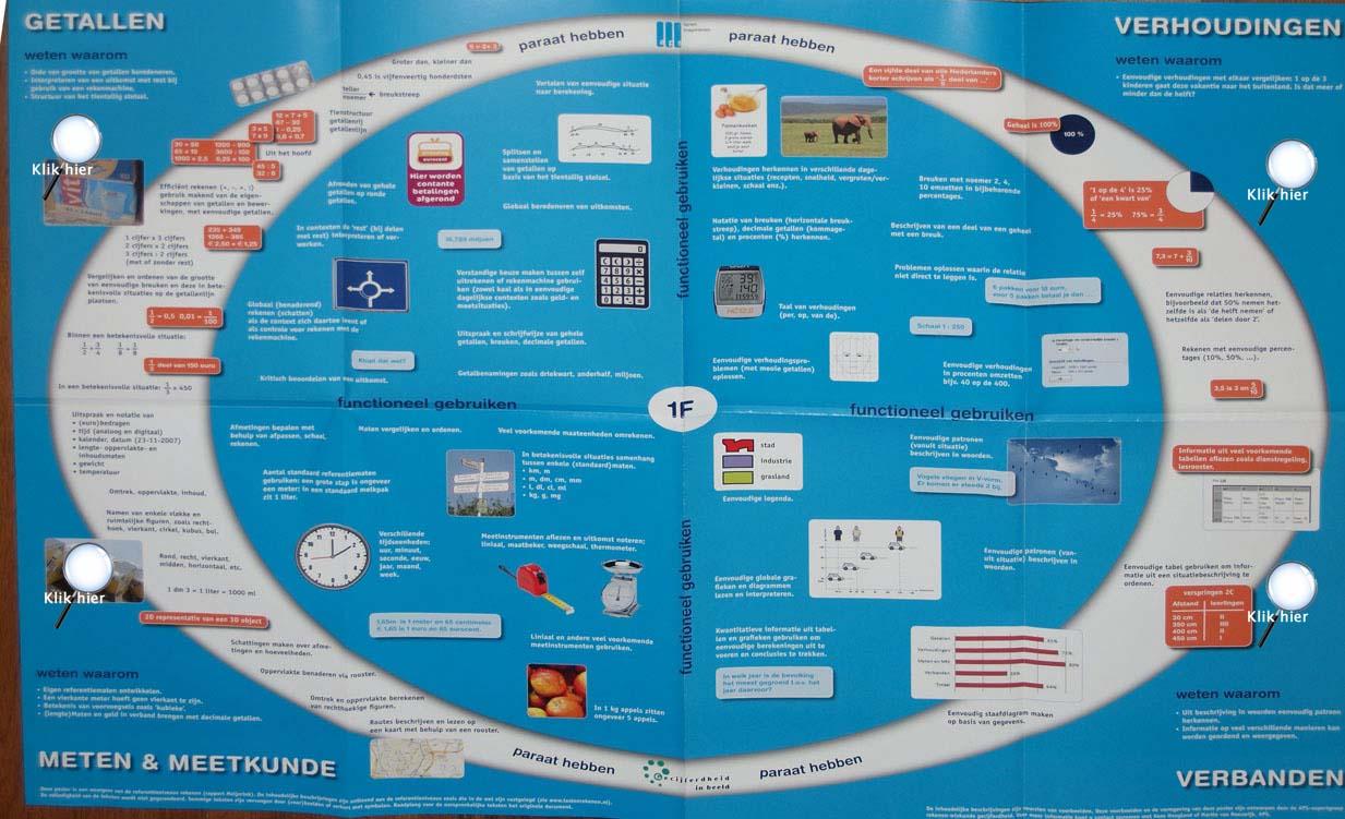 doelen meten en meetkunde